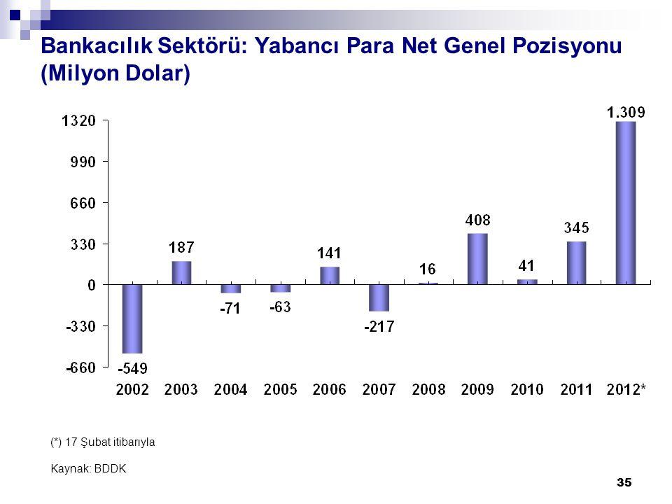 35 Bankacılık Sektörü: Yabancı Para Net Genel Pozisyonu (Milyon Dolar) (*) 17 Şubat itibarıyla Kaynak: BDDK