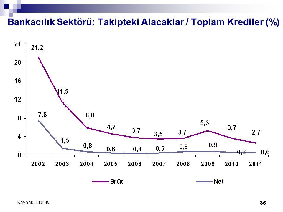 36 Bankacılık Sektörü: Takipteki Alacaklar / Toplam Krediler (%) Kaynak: BDDK