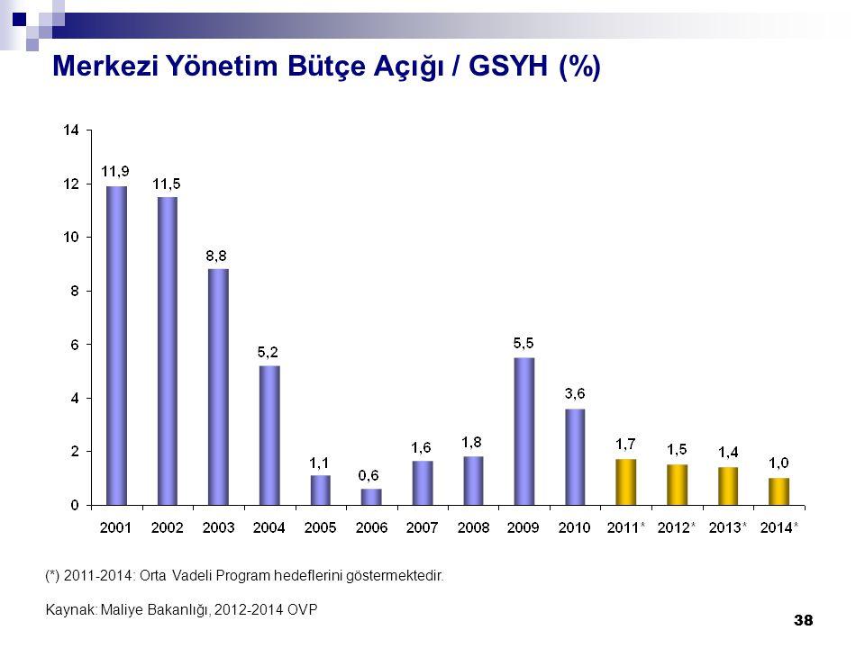 38 Merkezi Yönetim Bütçe Açığı / GSYH (%) (*) 2011-2014: Orta Vadeli Program hedeflerini göstermektedir.