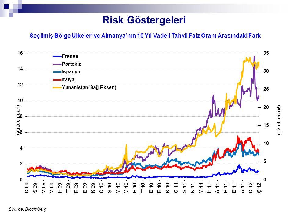 Risk Göstergeleri Source: Bloomberg Seçilmiş Bölge Ülkeleri ve Almanya'nın 10 Yıl Vadeli Tahvil Faiz Oranı Arasındaki Fark