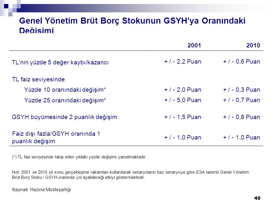 40 Genel Yönetim Brüt Borç Stokunun GSYH'ya Oranındaki Değişimi 20012010 TL'nin yüzde 5 değer kaybı/kazancı + / - 2,2 Puan+ / - 0,6 Puan TL faiz seviyesinde Yüzde 10 oranındaki değişim* + / - 2,0 Puan+ / - 0,3 Puan Yüzde 25 oranındaki değişim* + / - 5,0 Puan+ / - 0,7 Puan GSYH büyümesinde 2 puanlık değişim+ / - 1,5 Puan+ / - 0,8 Puan Faiz dışı fazla/GSYH oranında 1 puanlık değişim + / - 1,0 Puan (*) TL faiz seviyesinde takip eden yıldaki yüzde değişimi yansıtmaktadır.