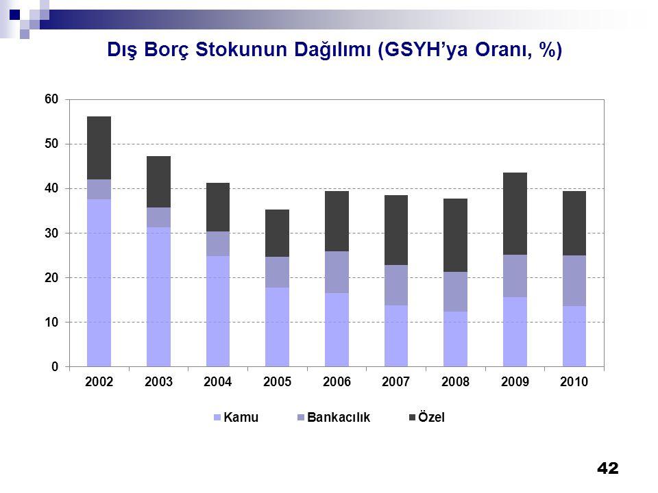 42 Dış Borç Stokunun Dağılımı (GSYH'ya Oranı, %)