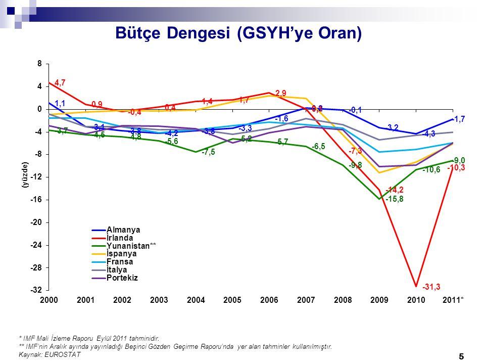 Bütçe Dengesi (GSYH'ye Oran) * IMF Mali İzleme Raporu Eylül 2011 tahminidir.