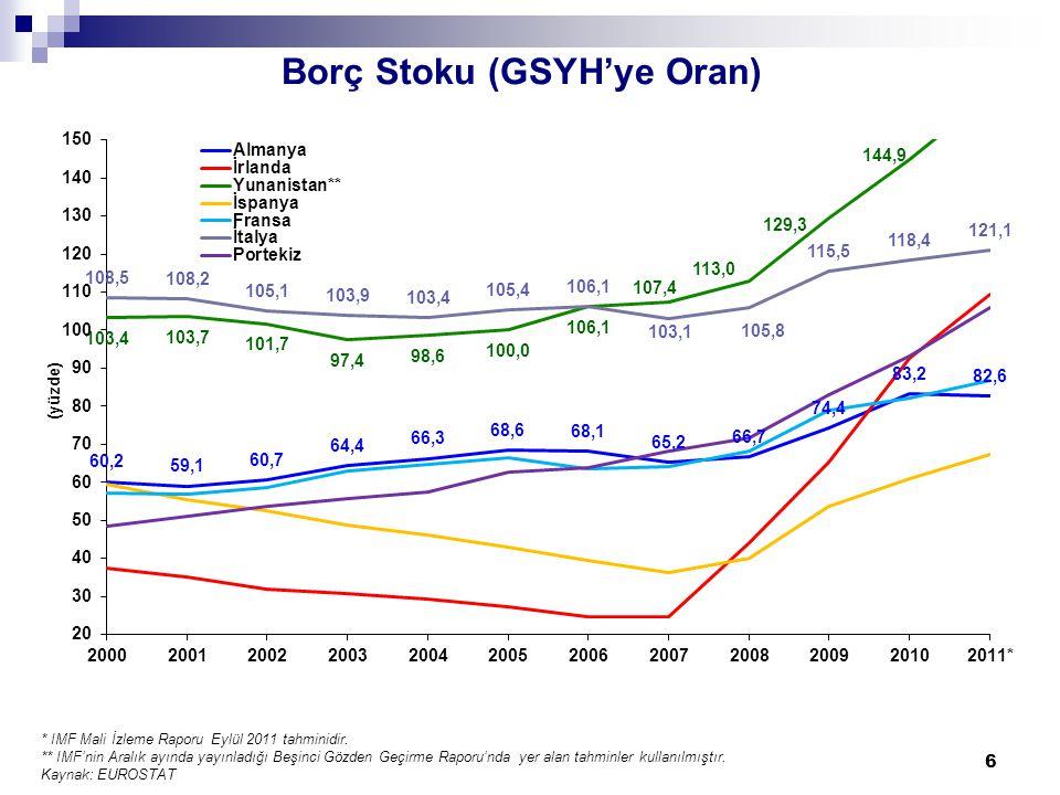 Borç Stoku (GSYH'ye Oran) 6 * IMF Mali İzleme Raporu Eylül 2011 tahminidir.