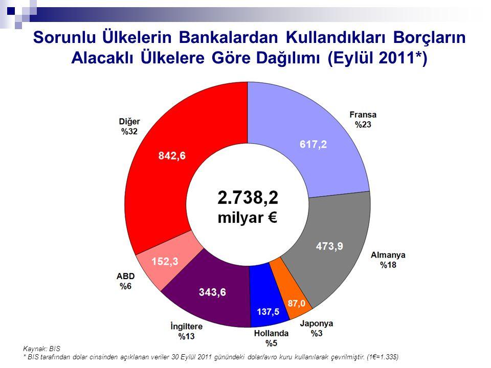 Sorunlu Ülkelerin Bankalardan Kullandıkları Borçların Alacaklı Ülkelere Göre Dağılımı (Eylül 2011*) Kaynak: BIS * BIS tarafından dolar cinsinden açıklanan veriler 30 Eylül 2011 günündeki dolar/avro kuru kullanılarak çevrilmiştir.