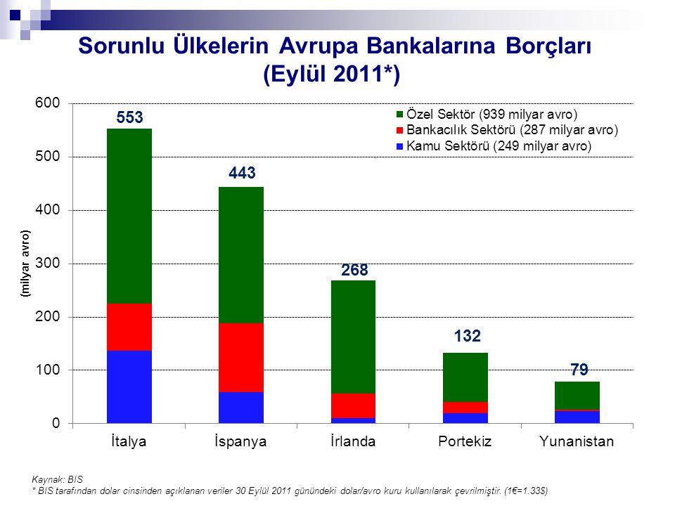 Sorunlu Ülkelerin Avrupa Bankalarına Borçları (Eylül 2011*) 553 79 132 268 443 Kaynak: BIS * BIS tarafından dolar cinsinden açıklanan veriler 30 Eylül 2011 günündeki dolar/avro kuru kullanılarak çevrilmiştir.