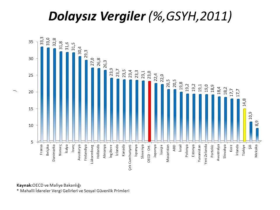 Dolaysız Vergiler (%,GSYH,2011)