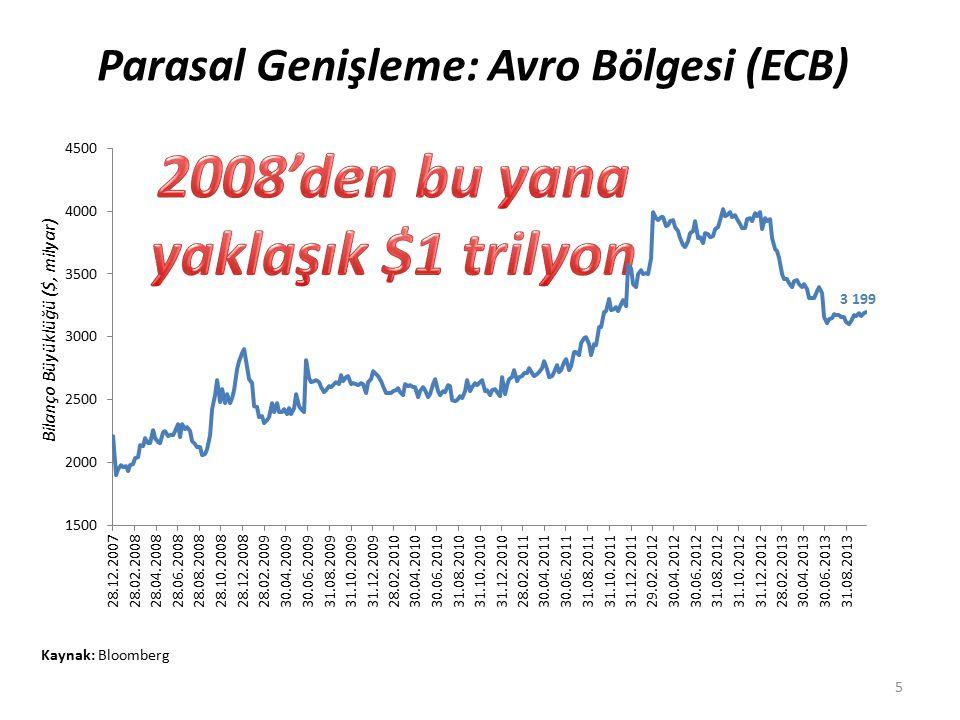 Parasal Genişleme: Avro Bölgesi (ECB) Kaynak: Bloomberg 5 Bilanço Büyüklüğü ($, milyar)