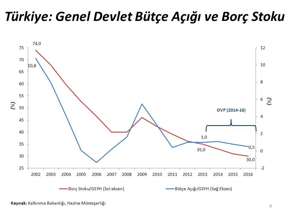 Türkiye: Genel Devlet Bütçe Açığı ve Borç Stoku 9