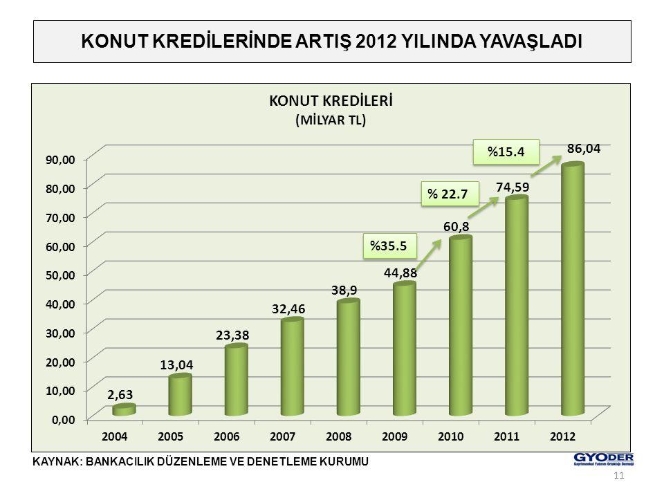 KONUT KREDİLERİNDE ARTIŞ 2012 YILINDA YAVAŞLADI KAYNAK: BANKACILIK DÜZENLEME VE DENETLEME KURUMU %35.5 % 22.7 %15.4 11