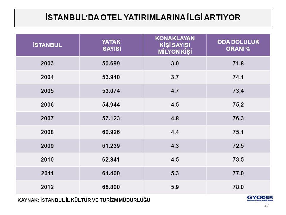 İSTANBUL ' DA OTEL YATIRIMLARINA İLGİ ARTIYOR İSTANBUL YATAK SAYISI KONAKLAYAN KİŞİ SAYISI MİLYON KİŞİ ODA DOLULUK ORANI % 200350.6993.071.8 200453.94