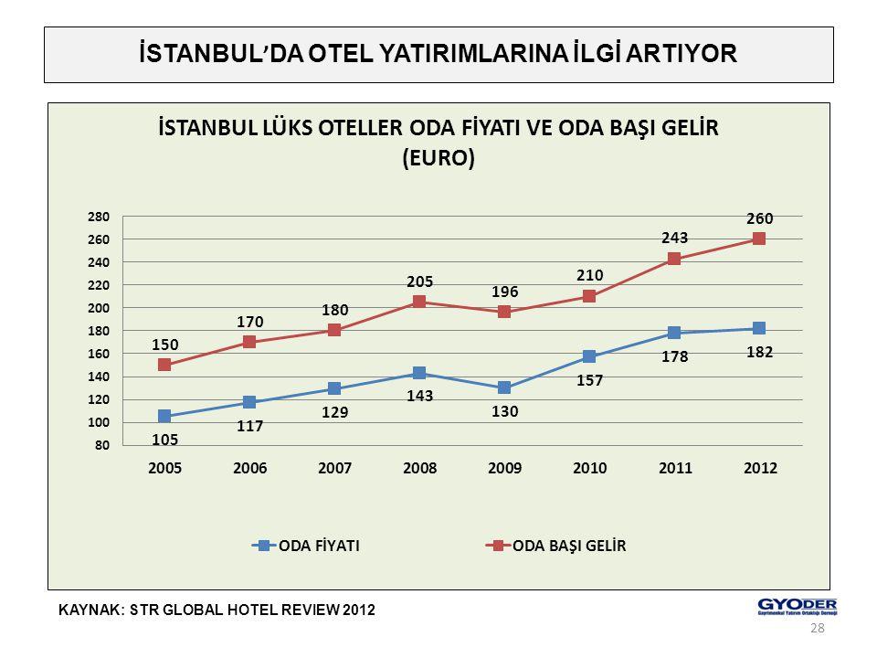 İSTANBUL ' DA OTEL YATIRIMLARINA İLGİ ARTIYOR KAYNAK: STR GLOBAL HOTEL REVIEW 2012 28