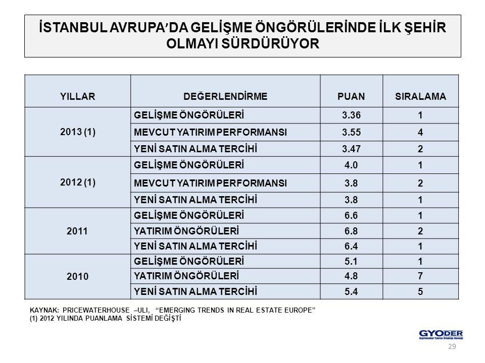 """İSTANBUL AVRUPA ' DA GELİŞME ÖNGÖRÜLERİNDE İLK ŞEHİR OLMAYI SÜRDÜRÜYOR KAYNAK: PRICEWATERHOUSE –ULI, """"EMERGING TRENDS IN REAL ESTATE EUROPE"""" (1) 2012"""