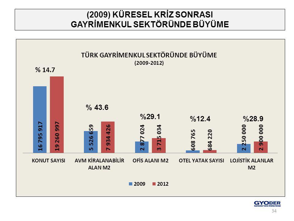 (2009) KÜRESEL KRİZ SONRASI GAYRİMENKUL SEKTÖRÜNDE BÜYÜME % 43.6 %29.1 %12.4%28.9 34