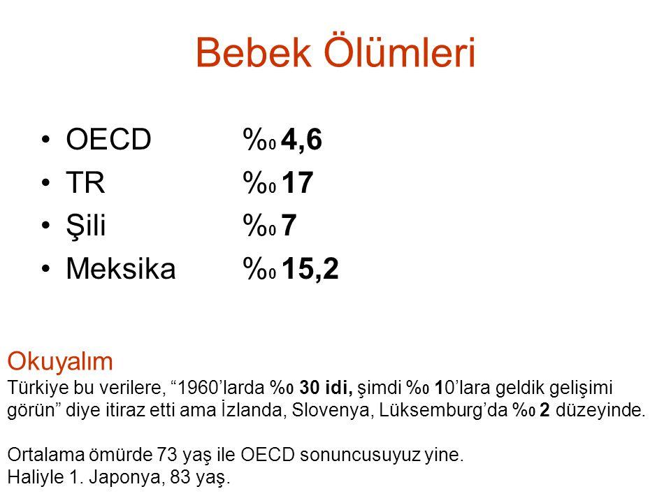 """Bebek Ölümleri OECD% 0 4,6 TR % 0 17 Şili % 0 7 Meksika% 0 15,2 Okuyalım Türkiye bu verilere, """"1960'larda % 0 30 idi, şimdi % 0 10'lara geldik gelişim"""