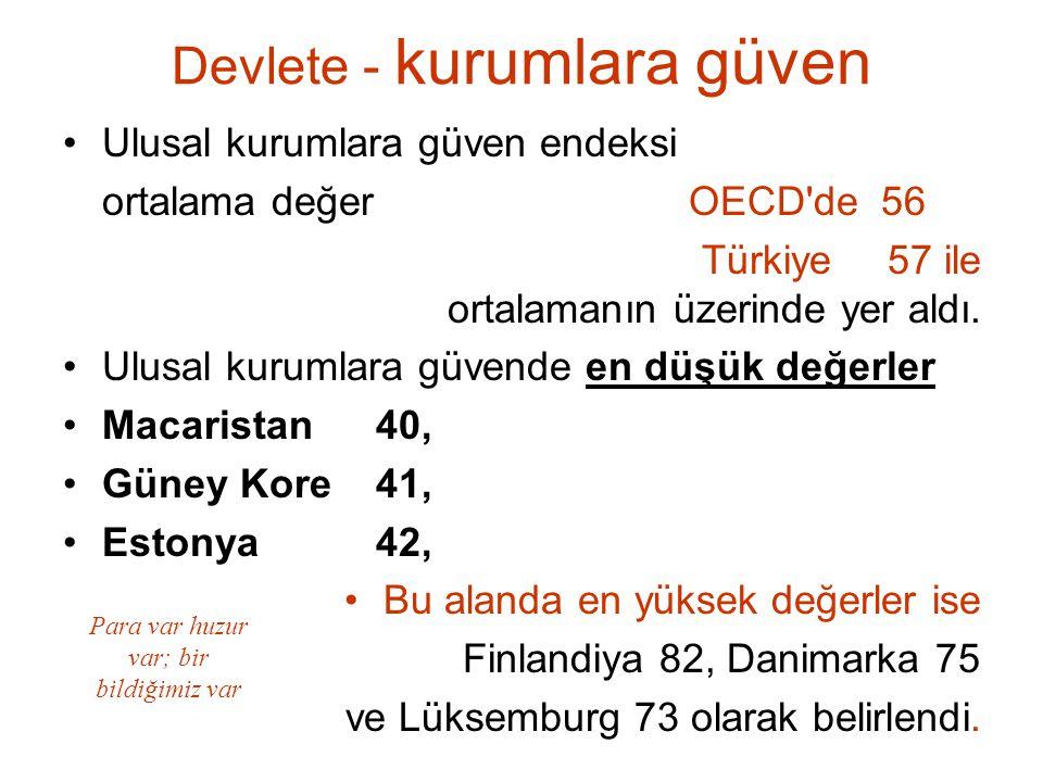 Devlete - kurumlara güven Ulusal kurumlara güven endeksi ortalama değer OECD'de 56 Türkiye 57 ile ortalamanın üzerinde yer aldı. Ulusal kurumlara güve