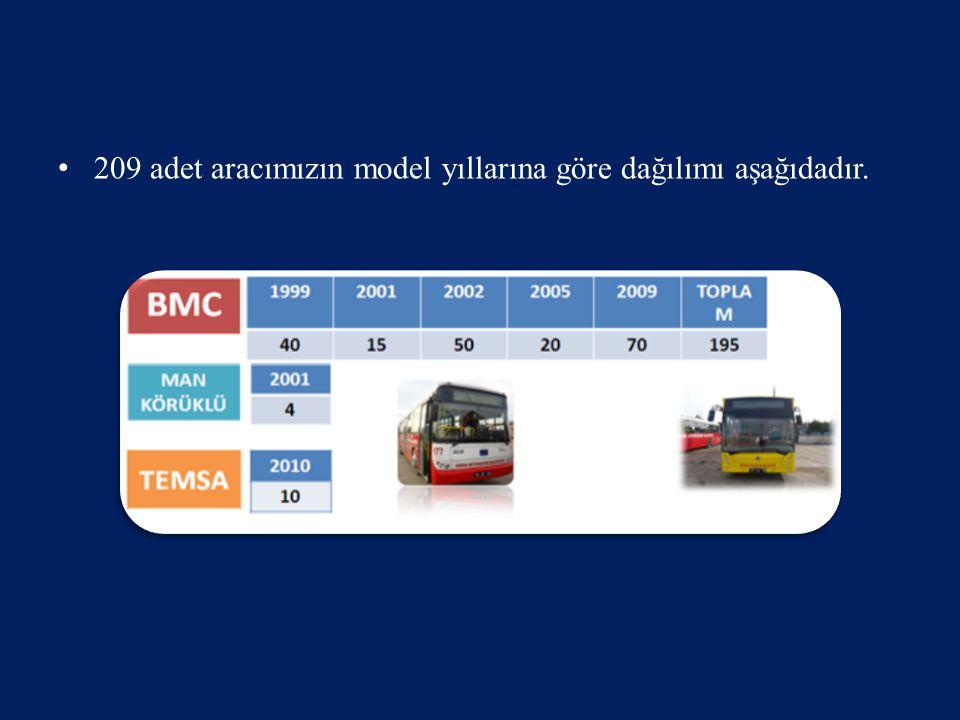 209 adet aracımızın model yıllarına göre dağılımı aşağıdadır.