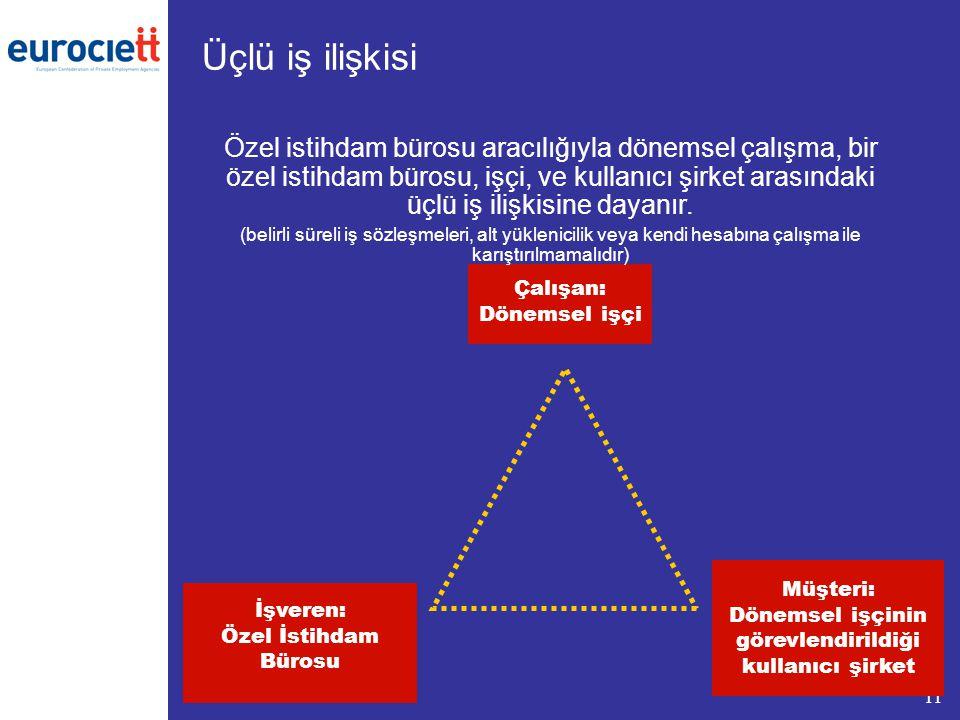 11 Üçlü iş ilişkisi İşveren: Özel İstihdam Bürosu Çalışan: Dönemsel işçi Müşteri: Dönemsel işçinin görevlendirildiği kullanıcı şirket Özel istihdam bü