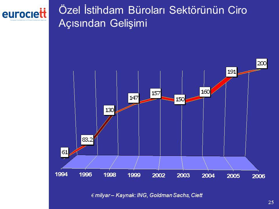 25 € milyar – Kaynak: ING, Goldman Sachs, Ciett Özel İstihdam Büroları Sektörünün Ciro Açısından Gelişimi