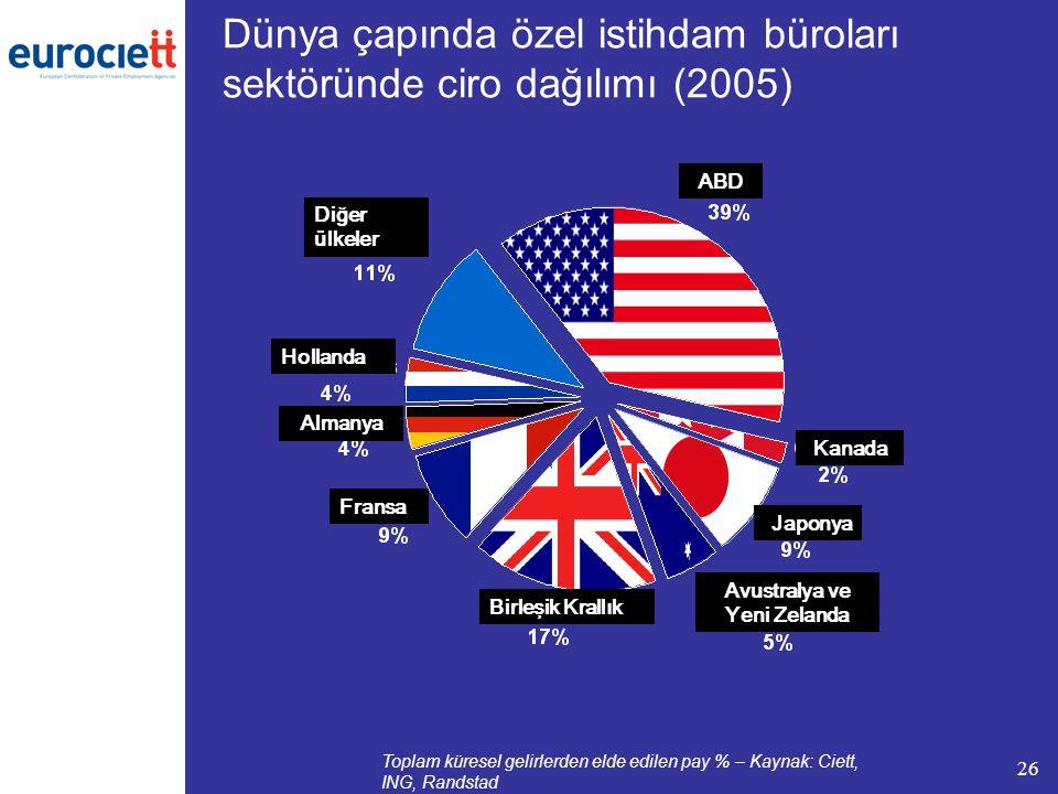 26 Toplam küresel gelirlerden elde edilen pay % – Kaynak: Ciett, ING, Randstad Dünya çapında özel istihdam büroları sektöründe ciro dağılımı (2005) Birleşik Krallık Almanya Hollanda Diğer ülkeler ABD Avustralya ve Yeni Zelanda Japonya Fransa Kanada