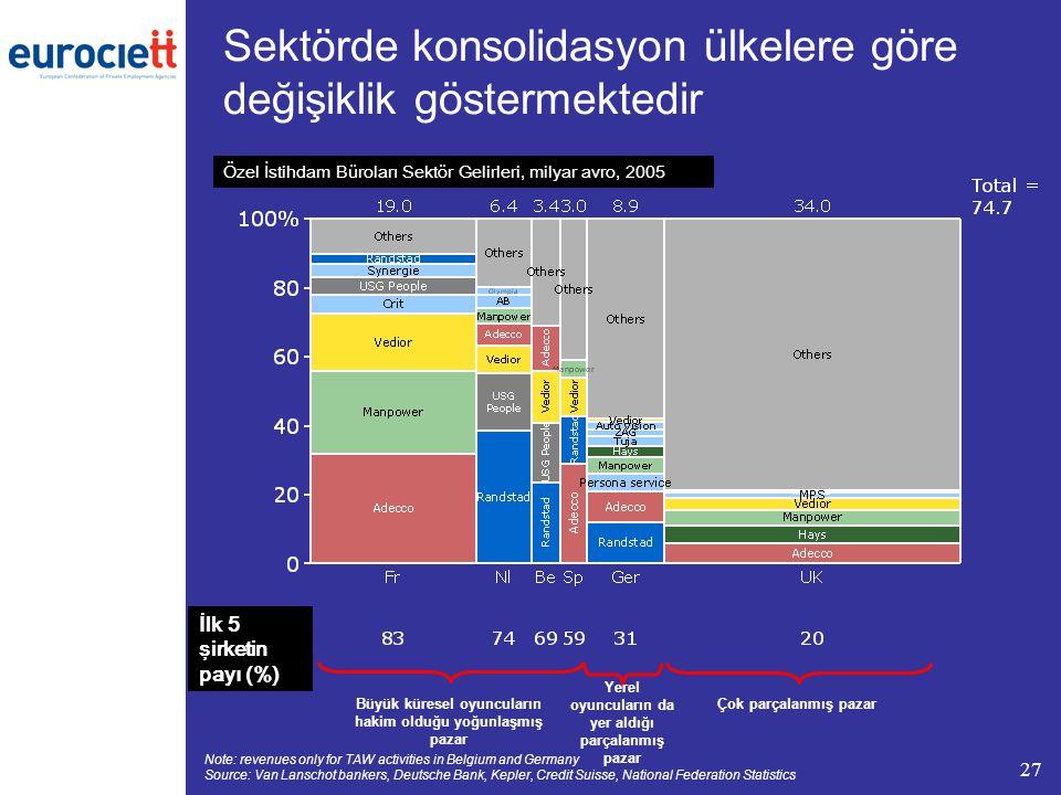 27 Sektörde konsolidasyon ülkelere göre değişiklik göstermektedir Note: revenues only for TAW activities in Belgium and Germany Source: Van Lanschot b