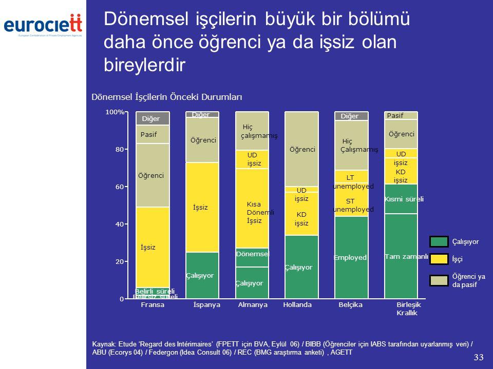 33 Dönemsel işçilerin büyük bir bölümü daha önce öğrenci ya da işsiz olan bireylerdir Kaynak: Etude 'Regard des Intérimaires' (FPETT için BVA, Eylül 06) / BIBB (Öğrenciler için IABS tarafından uyarlanmış veri) / ABU (Ecorys 04) / Federgon (Idea Consult 06) / REC (BMG araştırma anketi), AGETT Çalışıyor İşçi Öğrenci ya da pasif
