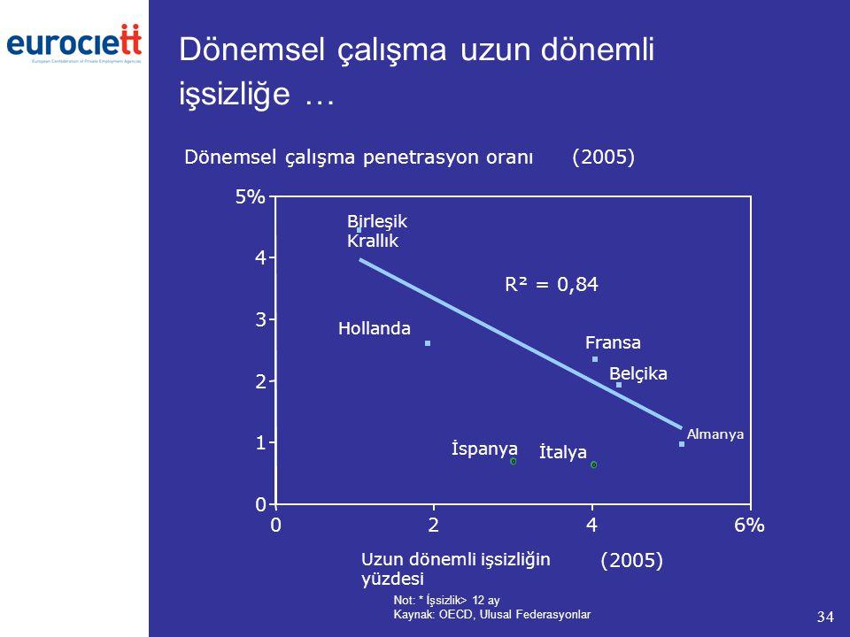 34 Dönemsel çalışma uzun dönemli işsizliğe … Uzun dönemli işsizliğin yüzdesi (2005) 0 1 2 3 4 5% 0246% Dönemsel çalışma penetrasyon oranı (2005) İtaly