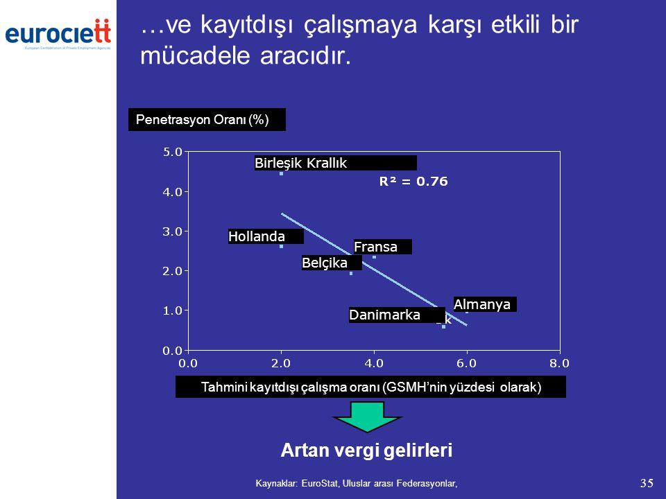 35 …ve kayıtdışı çalışmaya karşı etkili bir mücadele aracıdır. Kaynaklar: EuroStat, Uluslar arası Federasyonlar, Artan vergi gelirleri Tahmini kayıtdı