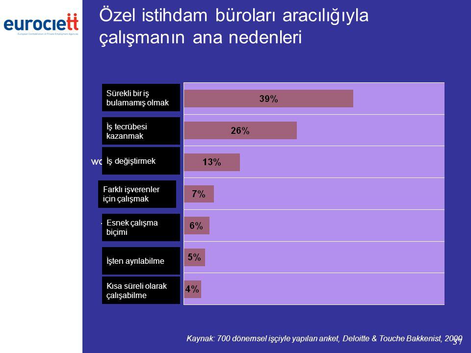 37 Özel istihdam büroları aracılığıyla çalışmanın ana nedenleri Kaynak: 700 dönemsel işçiyle yapılan anket, Deloitte & Touche Bakkenist, 2000 Sürekli