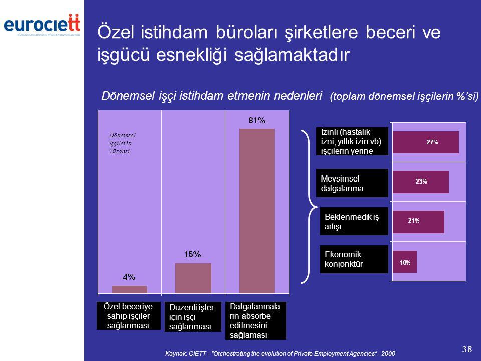 38 Özel istihdam büroları şirketlere beceri ve işgücü esnekliği sağlamaktadır Dönemsel işçi istihdam etmenin nedenleri (toplam dönemsel işçilerin %'si) Kaynak: CIETT - Orchestrating the evolution of Private Employment Agencies - 2000 Dönemsel İşçilerin Yüzdesi Ekonomik konjonktür Beklenmedik iş artışı Mevsimsel dalgalanma İzinli (hastalık izni, yıllık izin vb) işçilerin yerine Dalgalanmala rın absorbe edilmesini sağlaması Düzenli işler için işçi sağlanması Özel beceriye sahip işçiler sağlanması