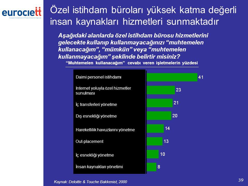 """39 Özel istihdam büroları yüksek katma değerli insan kaynakları hizmetleri sunmaktadır Kaynak: Deloitte & Touche Bakkenist, 2000 """"Muhtemelen kullanaca"""