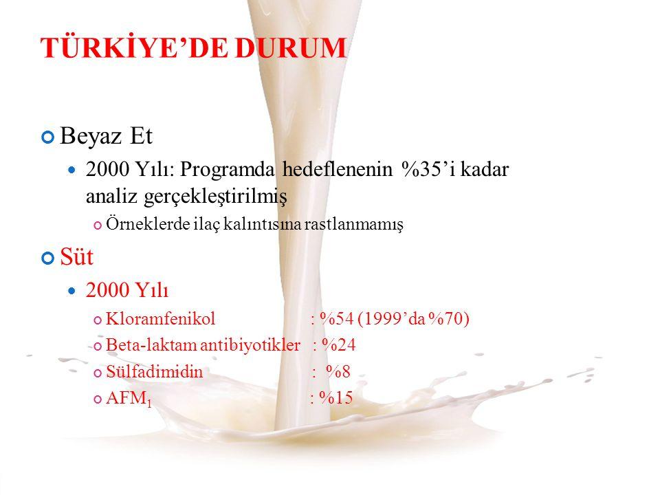 TÜRKİYE'DE DURUM Beyaz Et 2000 Yılı: Programda hedeflenenin %35'i kadar analiz gerçekleştirilmiş Örneklerde ilaç kalıntısına rastlanmamış Süt 2000 Yıl