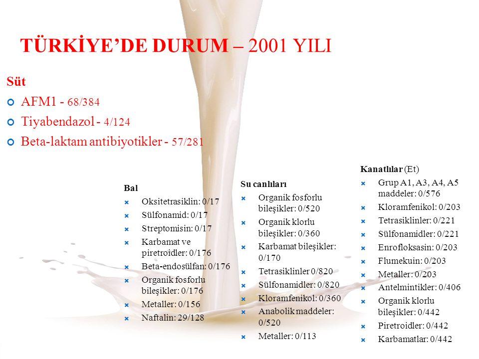 TÜRKİYE'DE DURUM – 2001 YILI Süt AFM1 - 68/384 Tiyabendazol - 4/124 Beta-laktam antibiyotikler - 57/281 29 Bal  Oksitetrasiklin: 0/17  Sülfonamid: 0