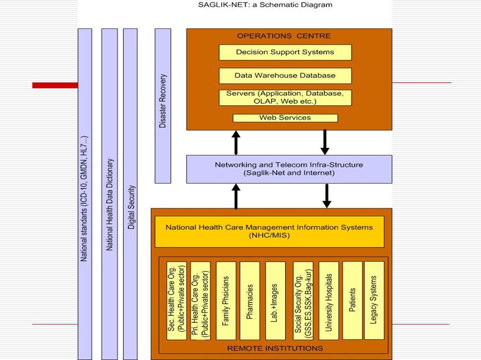 Kapsam Sayısal Güvenlik için Ulusal Kök Sertifika sağlayıcısı TÜBİTAK tarafından belirlenen güvenlik sistemlerinin kurulması (e-imza, e- Vatandaşlık K
