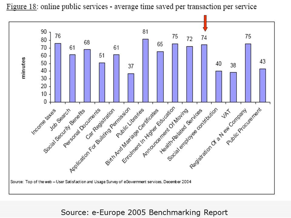 Source: e-Europe 2005 Benchmarking Report