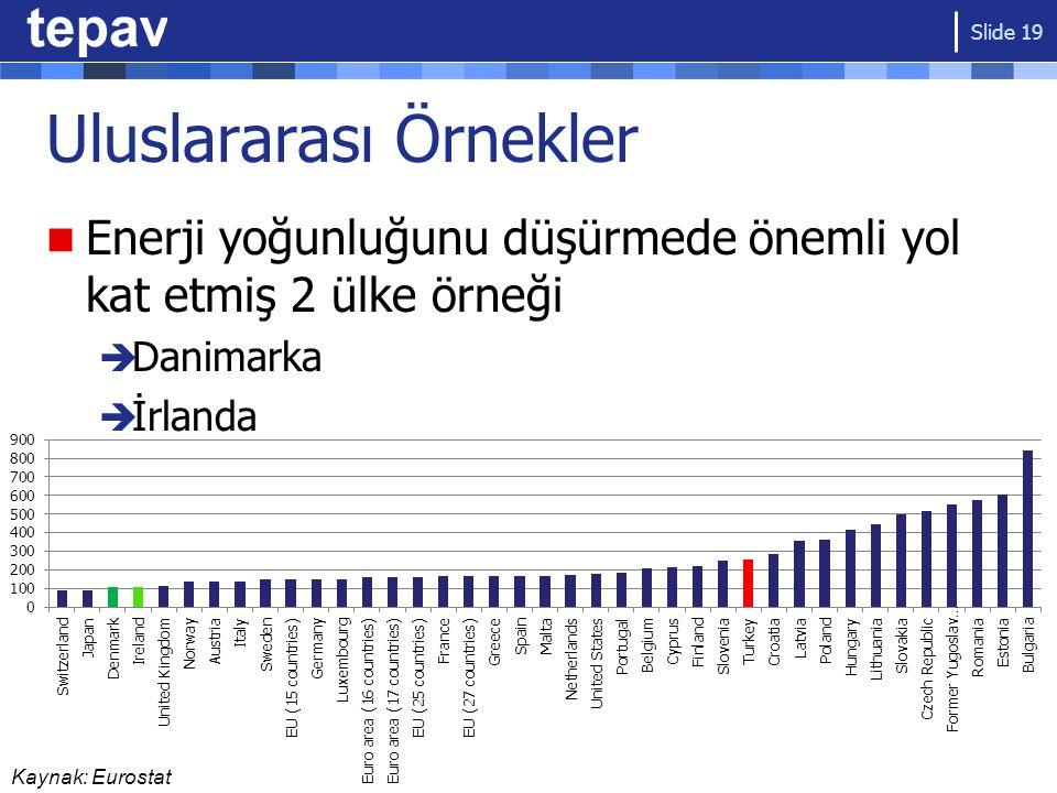 Uluslararası Örnekler Enerji yoğunluğunu düşürmede önemli yol kat etmiş 2 ülke örneği  Danimarka  İrlanda Slide 19
