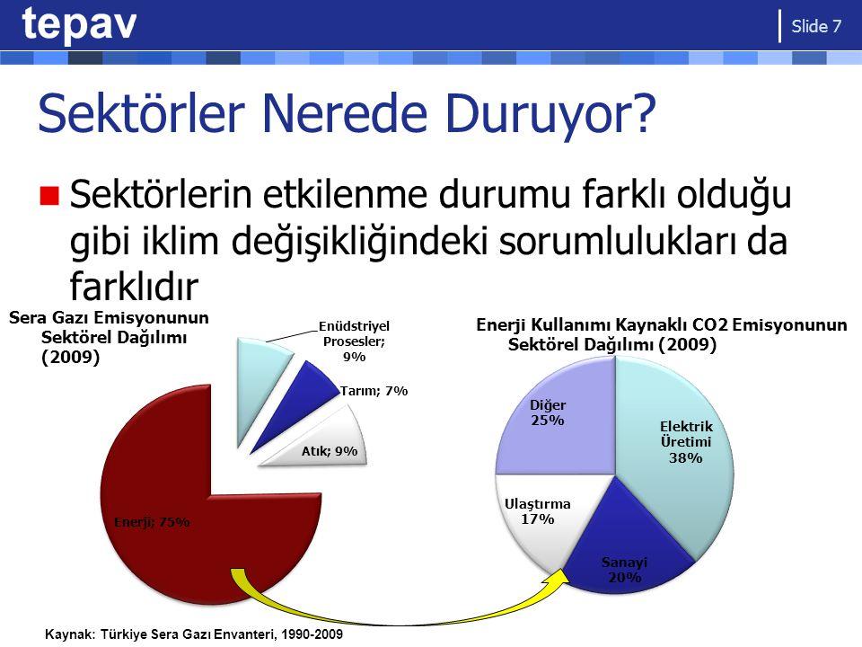 Sektörler Nerede Duruyor? Sektörlerin etkilenme durumu farklı olduğu gibi iklim değişikliğindeki sorumlulukları da farklıdır Slide 7 Kaynak: Türkiye S