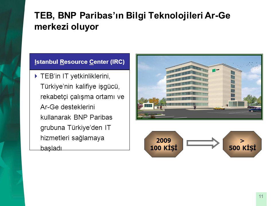 11 TEB, BNP Paribas'ın Bilgi Teknolojileri Ar-Ge merkezi oluyor Istanbul Resource Center (IRC)  TEB'in IT yetkinliklerini, Türkiye'nin kalifiye işgücü, rekabetçi çalışma ortamı ve Ar-Ge desteklerini kullanarak BNP Paribas grubuna Türkiye'den IT hizmetleri sağlamaya başladı 2009 100 KİŞİ > 500 KİŞİ