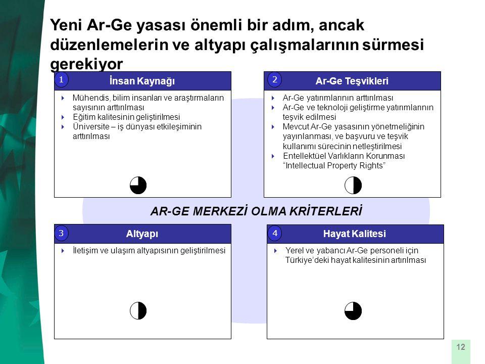 12 Yeni Ar-Ge yasası önemli bir adım, ancak düzenlemelerin ve altyapı çalışmalarının sürmesi gerekiyor AR-GE MERKEZİ OLMA KRİTERLERİ Altyapı  İletişim ve ulaşım altyapısının geliştirilmesi Hayat Kalitesi  Yerel ve yabancı Ar-Ge personeli için Türkiye'deki hayat kalitesinin artırılması İnsan Kaynağı  Mühendis, bilim insanları ve araştırmaların sayısının arttırılması  Eğitim kalitesinin geliştirilmesi  Üniversite – iş dünyası etkileşiminin arttırılması Ar-Ge Teşvikleri  Ar-Ge yatırımlarının arttırılması  Ar-Ge ve teknoloji geliştirme yatırımlarının teşvik edilmesi  Mevcut Ar-Ge yasasının yönetmeliğinin yayınlanması, ve başvuru ve teşvik kullanımı sürecinin netleştirilmesi  Entellektüel Varlıkların Korunması Intellectual Property Rights 12 34