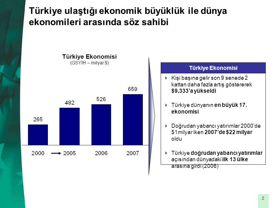 2 Türkiye ulaştığı ekonomik büyüklük ile dünya ekonomileri arasında söz sahibi Türkiye Ekonomisi (GSYİH – milyar $) Türkiye Ekonomisi  Kişi başına gelir son 9 senede 2 kattan daha fazla artış göstererek $9,333'a yükseldi  Türkiye dünyanın en büyük 17.