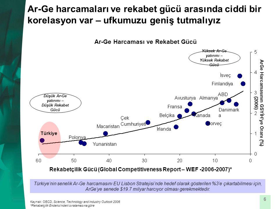 6 Ar-Ge harcamaları ve rekabet gücü arasında ciddi bir korelasyon var – ufkumuzu geniş tutmalıyız Ar-Ge Harcaması ve Rekabet Gücü Türkiye'nin senelik Ar-Ge harcamasını EU Lisbon Stratejisi'nde hedef olarak gösterilen %3'e çıkartabilmesı için, ArGe'ye senede $19.7 milyar harcıyor olması gerekmektedir.