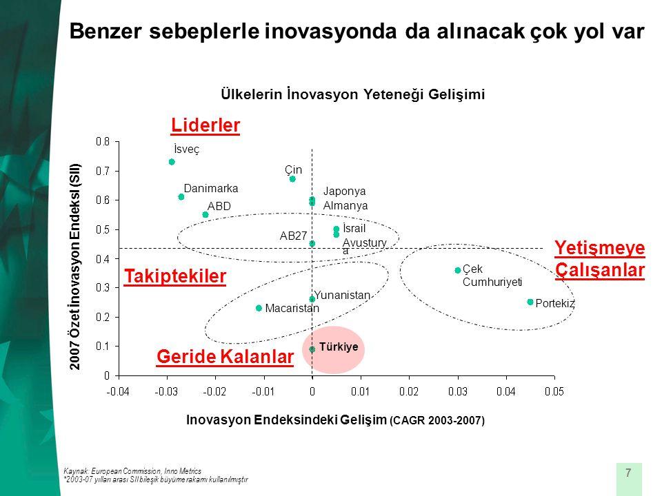 7 Benzer sebeplerle inovasyonda da alınacak çok yol var Inovasyon Endeksindeki Gelişim (CAGR 2003-2007) Ülkelerin İnovasyon Yeteneği Gelişimi Kaynak: European Commission, Inno Metrics *2003-07 yılları arası SII bileşik büyüme rakamı kullanılmıştır 2007 Özet İnovasyon Endeksi (SII) AB27 Türkiye İsveç Portekiz ABD Japonya Almanya Çin Macaristan Yunanistan Çek Cumhuriyeti Danimarka Liderler Takiptekiler Yetişmeye Çalışanlar Geride Kalanlar İsrail Avustury a