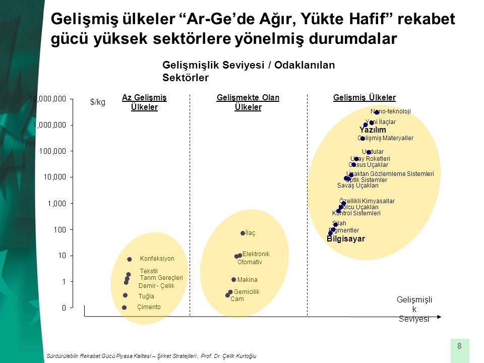 8 Gelişmiş ülkeler Ar-Ge'de Ağır, Yükte Hafif rekabet gücü yüksek sektörlere yönelmiş durumdalar Sürdürülebilir Rekabet Gücü Piyasa Kalitesi – Şirket Stratejileri, Prof.