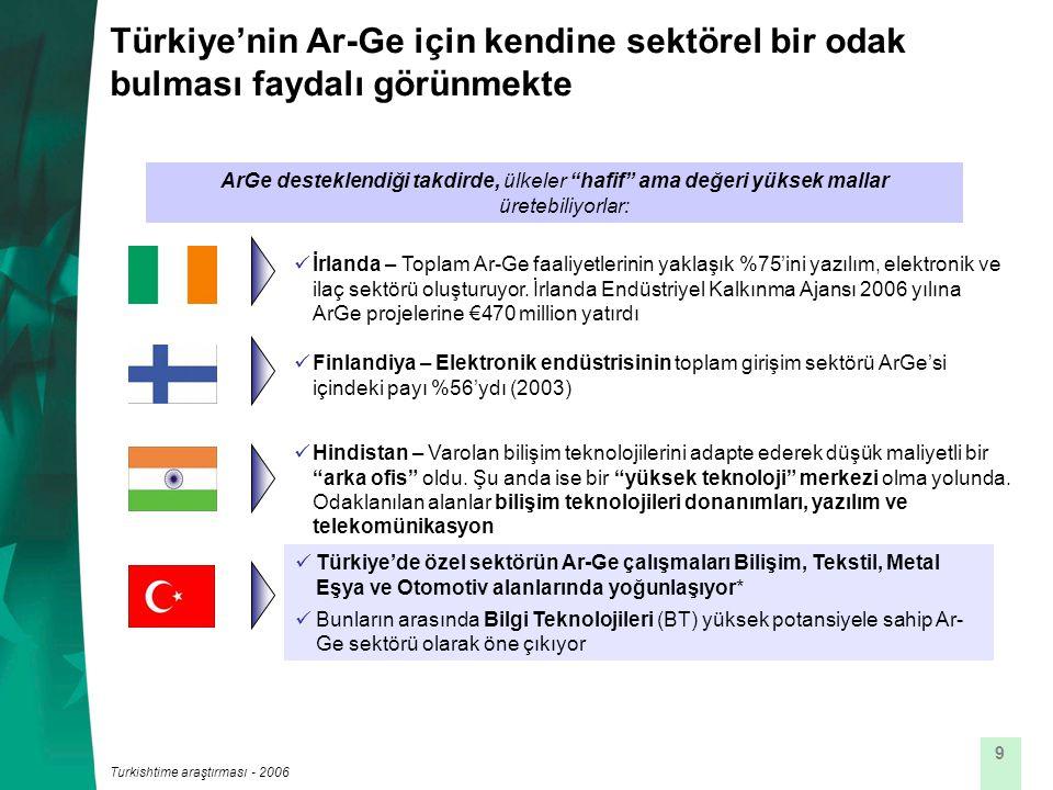 9 Türkiye'de özel sektörün Ar-Ge çalışmaları Bilişim, Tekstil, Metal Eşya ve Otomotiv alanlarında yoğunlaşıyor* Bunların arasında Bilgi Teknolojileri (BT) yüksek potansiyele sahip Ar- Ge sektörü olarak öne çıkıyor ArGe desteklendiği takdirde, ülkeler hafif ama değeri yüksek mallar üretebiliyorlar: Finlandiya – Elektronik endüstrisinin toplam girişim sektörü ArGe'si içindeki payı %56'ydı (2003) Hindistan – Varolan bilişim teknolojilerini adapte ederek düşük maliyetli bir arka ofis oldu.