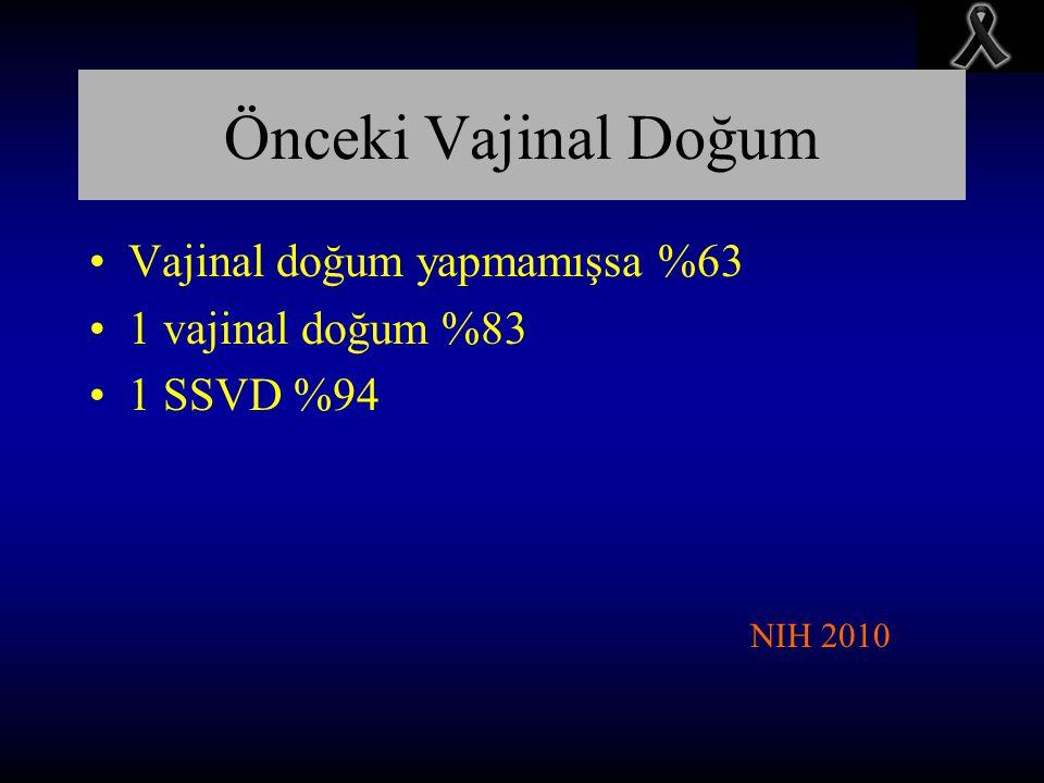 Önceki Vajinal Doğum Vajinal doğum yapmamışsa %63 1 vajinal doğum %83 1 SSVD %94 NIH 2010