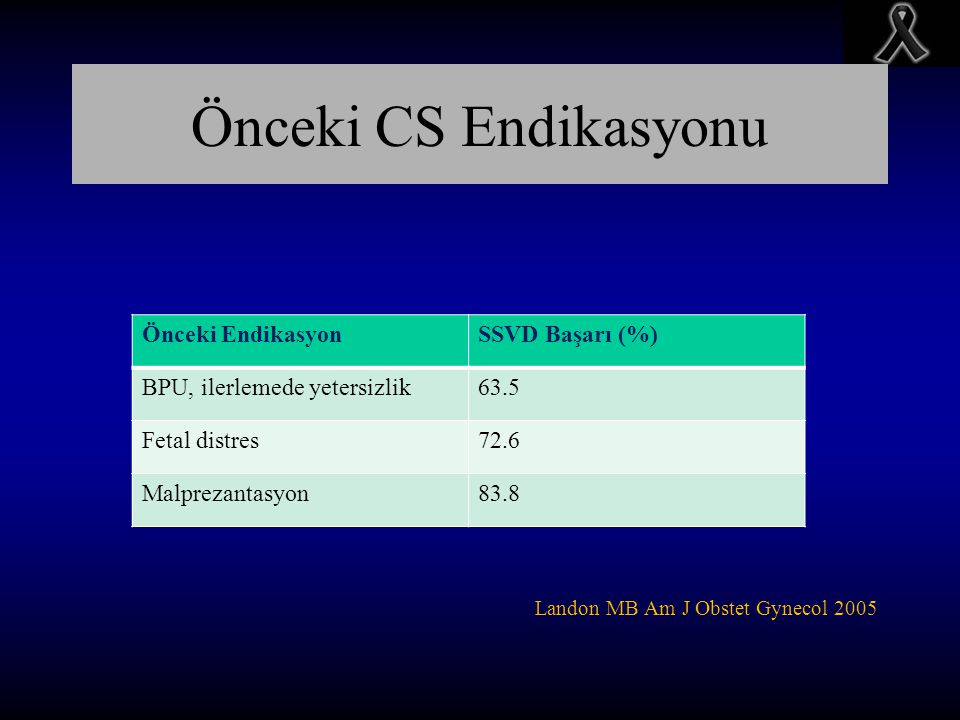 Önceki CS Endikasyonu Landon MB Am J Obstet Gynecol 2005 Önceki EndikasyonSSVD Başarı (%) BPU, ilerlemede yetersizlik63.5 Fetal distres72.6 Malprezant