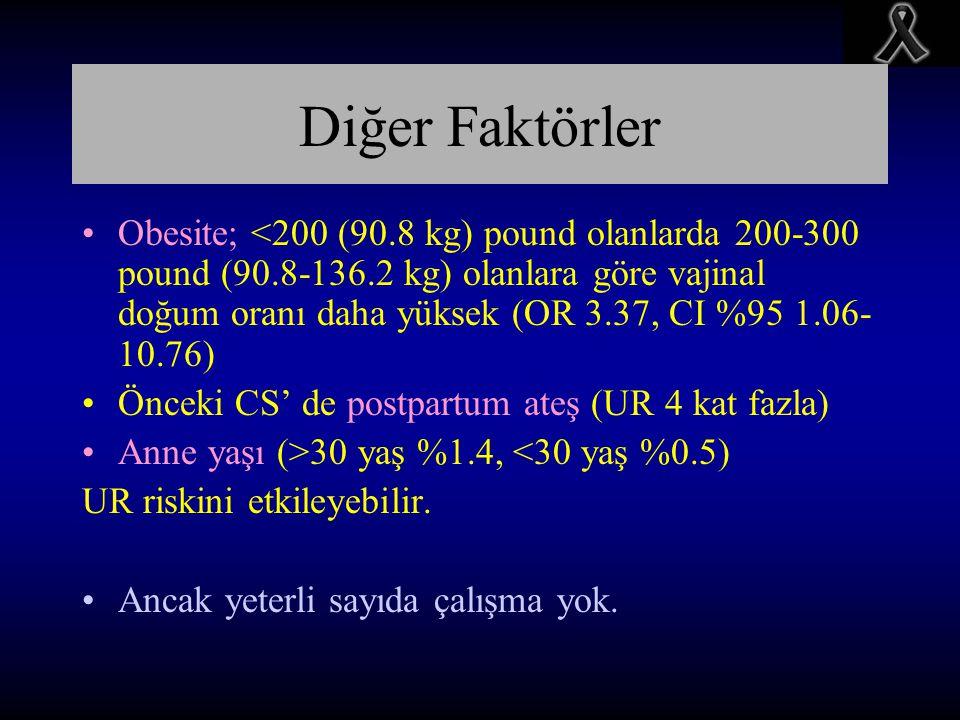 Diğer Faktörler Obesite; <200 (90.8 kg) pound olanlarda 200-300 pound (90.8-136.2 kg) olanlara göre vajinal doğum oranı daha yüksek (OR 3.37, CI %95 1