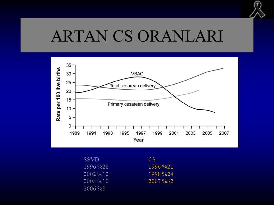 ARTAN CS ORANLARI SSVD 1996 %28 2002 %12 2003 %10 2006 %8 CS 1996 %21 1998 %24 2007 %32