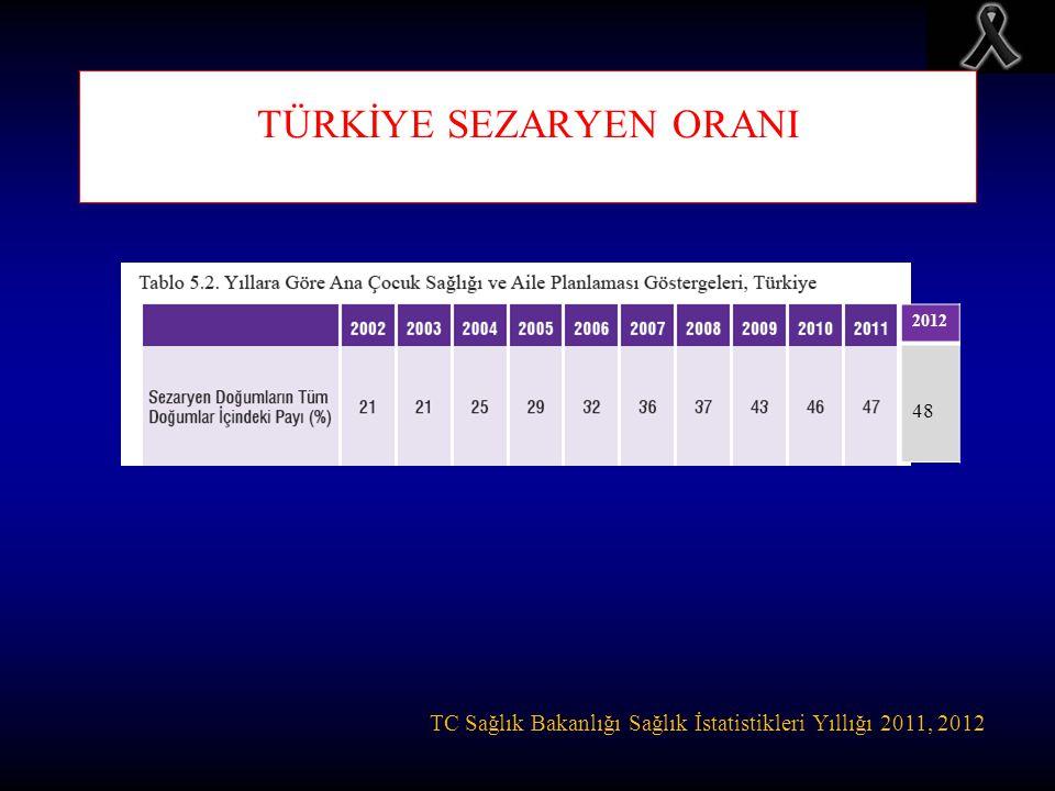 TÜRKİYE SEZARYEN ORANI TC Sağlık Bakanlığı Sağlık İstatistikleri Yıllığı 2011, 2012 2012 48