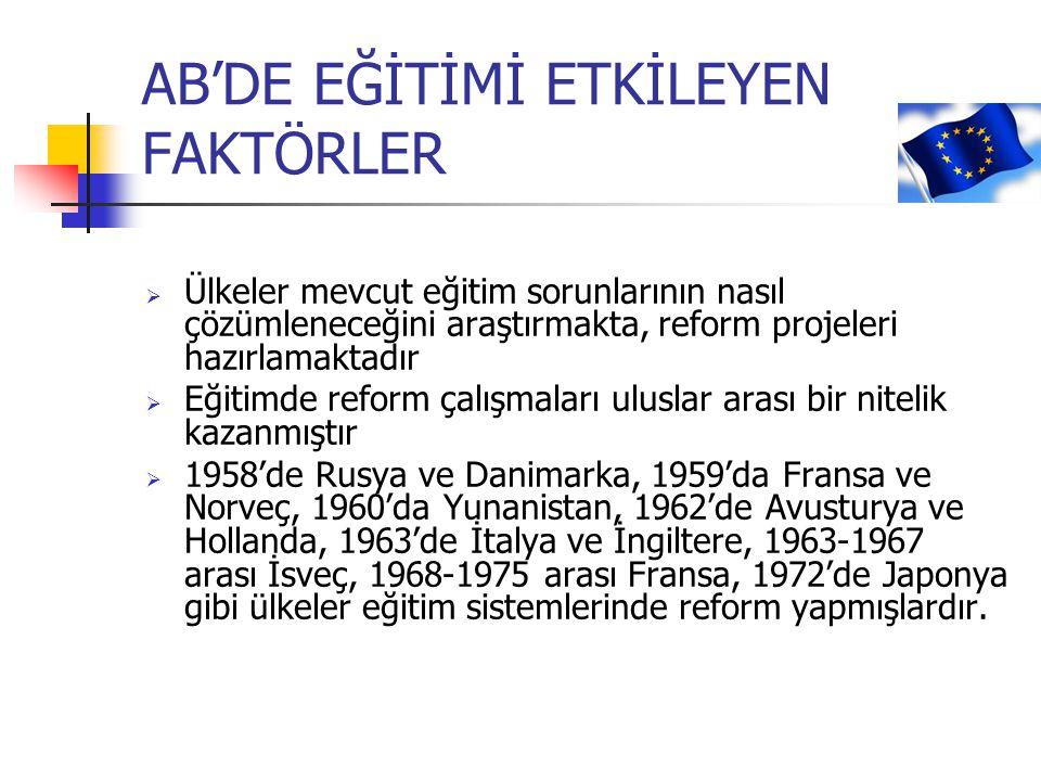 AB'DE EĞİTİMİ ETKİLEYEN FAKTÖRLER  Ülkeler mevcut eğitim sorunlarının nasıl çözümleneceğini araştırmakta, reform projeleri hazırlamaktadır  Eğitimde reform çalışmaları uluslar arası bir nitelik kazanmıştır  1958'de Rusya ve Danimarka, 1959'da Fransa ve Norveç, 1960'da Yunanistan, 1962'de Avusturya ve Hollanda, 1963'de İtalya ve İngiltere, 1963-1967 arası İsveç, 1968-1975 arası Fransa, 1972'de Japonya gibi ülkeler eğitim sistemlerinde reform yapmışlardır.